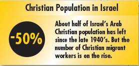 CAMERA CNEWA Misleading Its Supporters On Christian Population In - Christian population