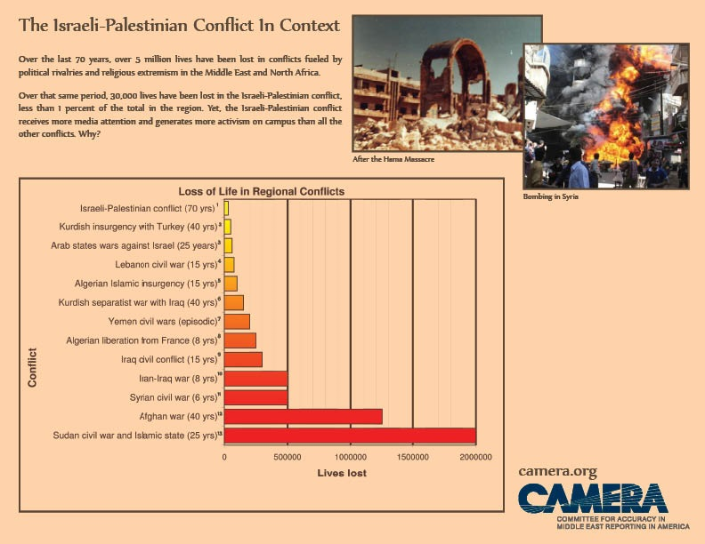 israeli palestinian conflict and pan islamic terrorism in the middle east essay Of news and views on the middle east learn about the israeli-palestinian conflict middle east conflict – palestinian view document-based essay.