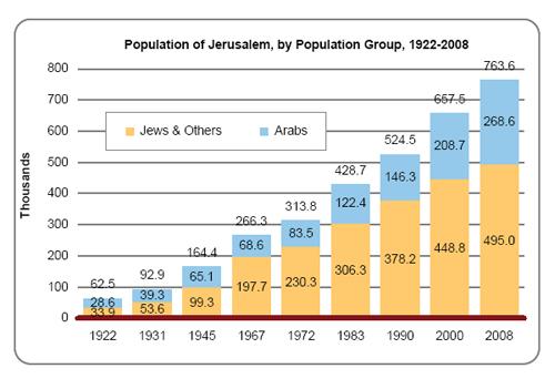 jerusalem%20population
