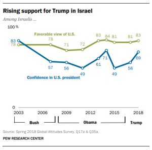 Pew poll shows steady Israeli support for U.S.